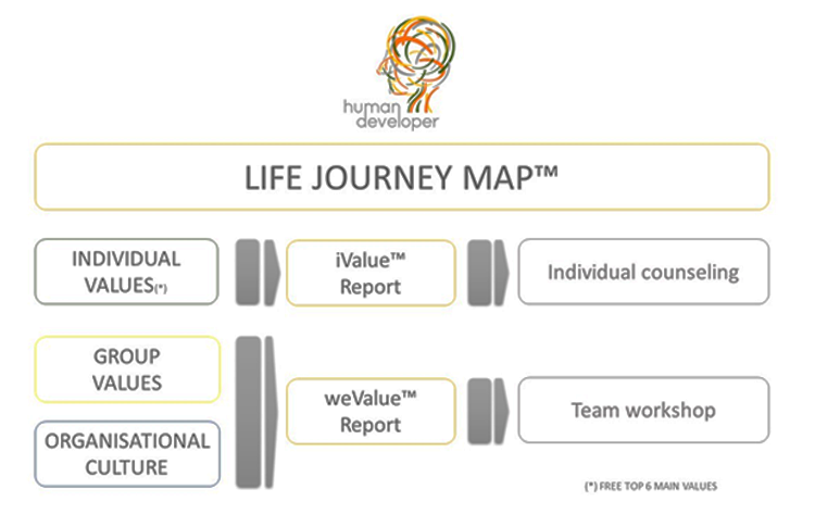 Life Journey Map